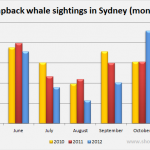 Monthly whale sightings in Sydney 2010-2012