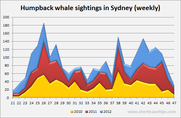 Weekly whale sightings in Sydney 2010-2012