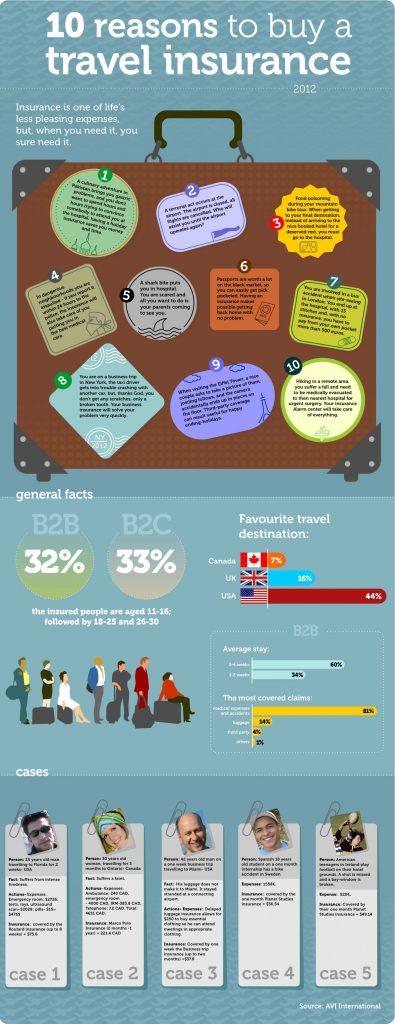 10 reasons you need travel insurance
